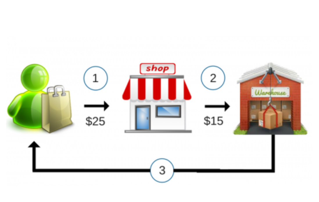 Vendere in dropshipping: l'ultima frontiera dell'ecommerce